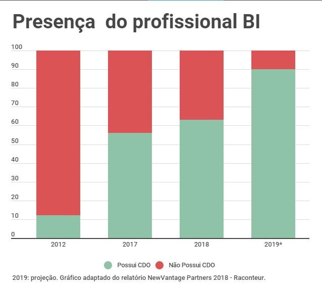 Presença do Profissional de BI