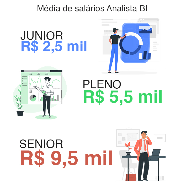 Salários de analista BI