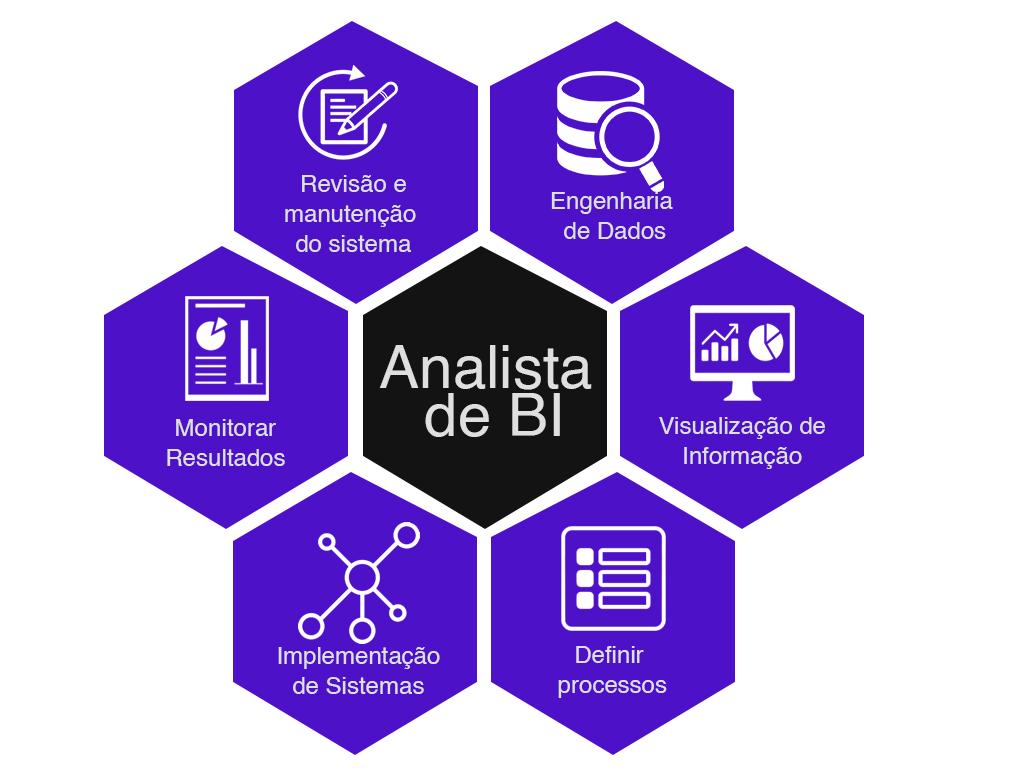 Funções do analista de inteligência de negócios.