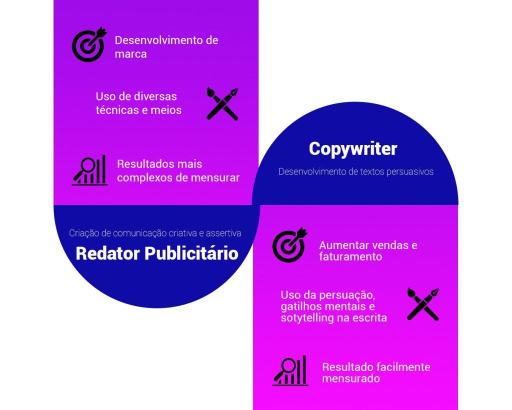 Diferença entre copywriter e redator publicitário.
