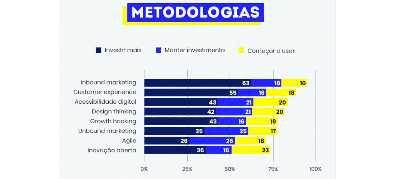 Gráfico de metodologias do marketing mais usadas