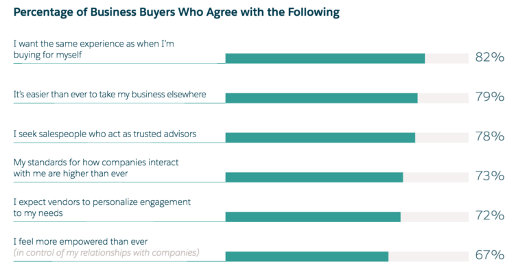 Relatório de preferência no Inside Sales