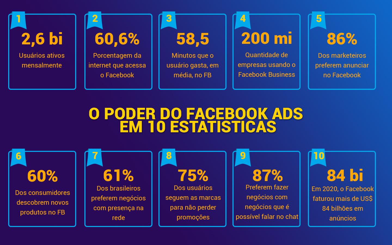10 estatísticas sobre o poder do Facebook
