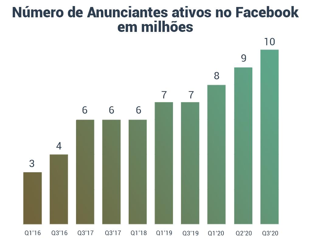 Número de anunciantes no facebook Ads