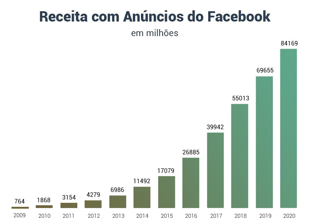 Receita de anúncios Facebook Ads