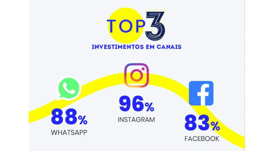 Top 3 investimentos canais de divulgação