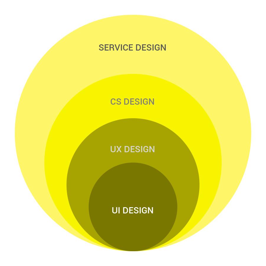 Especialização da área de UI Design