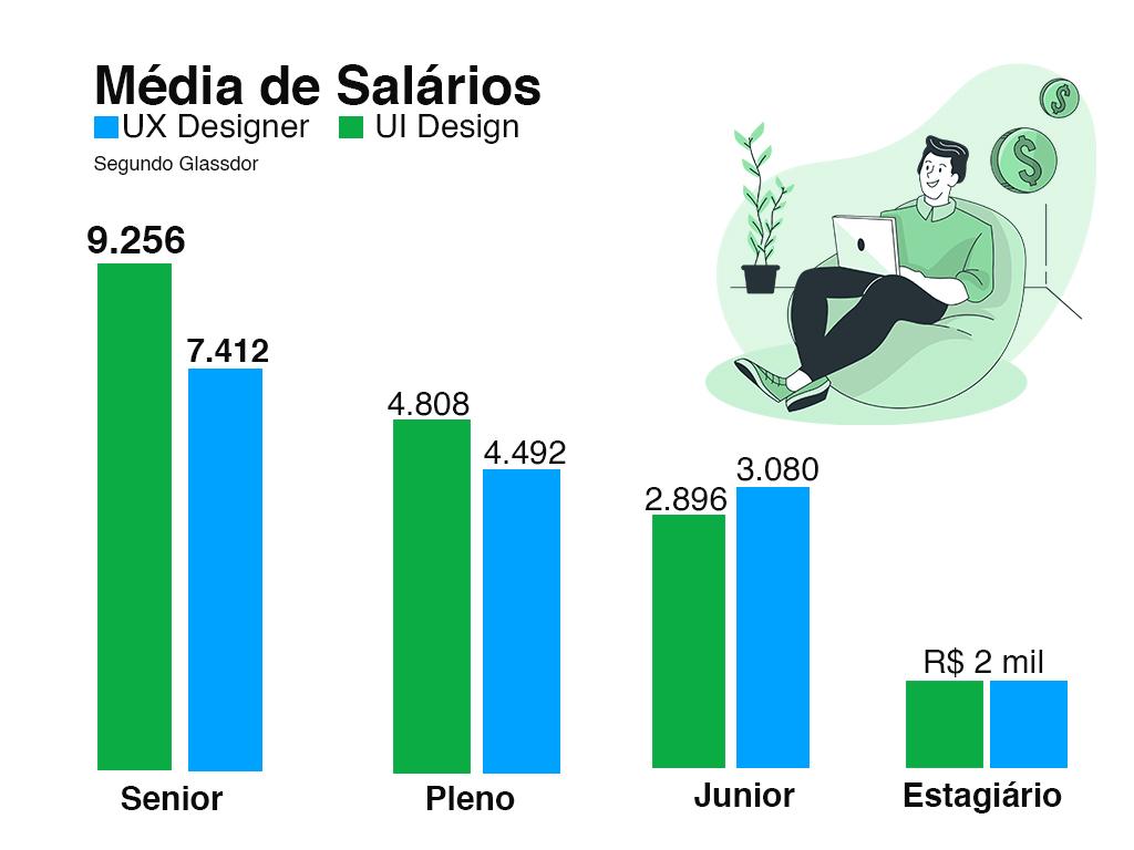 Salários de UX/UI Designer